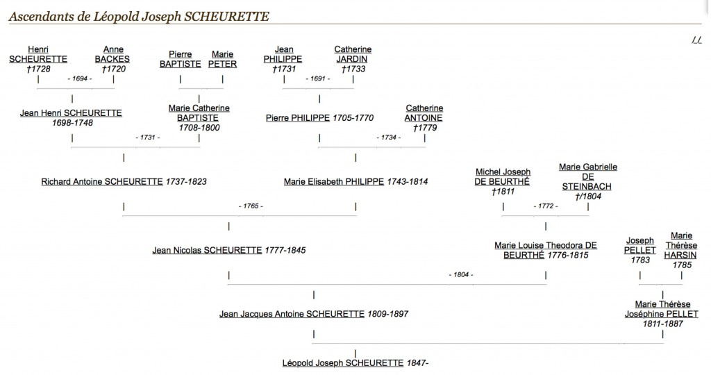 Cet arbre généalogique a été réalisé par André PONCIN (fdpbovigny) et publié sur le site www.geneanet.org à l'adresse : http ://www.geneanet.org/profil/fdpbovigny/Andre-Poncin - @Copie effectuée le 15 octobre 2014. Reproduit avec l'aimable autorisation de l'auteur.
